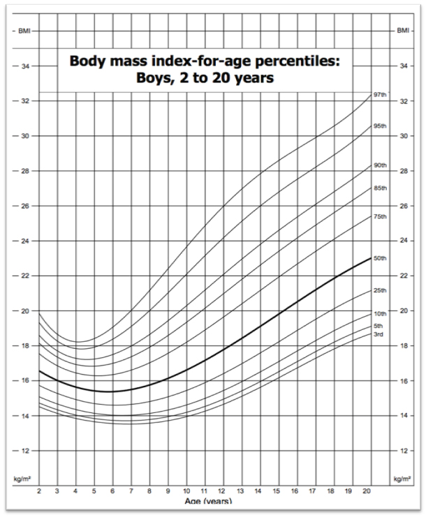 bmi chart for girl